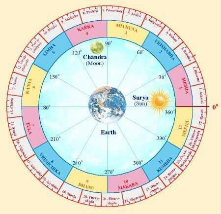 vedic astrology lesson 41, eastrovedica.com,hindu astrology software consulatncy and research