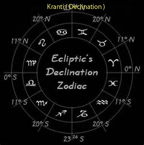 vedic astrology lesson 42, eastrovedica.com,hindu astrology software consulatncy and research