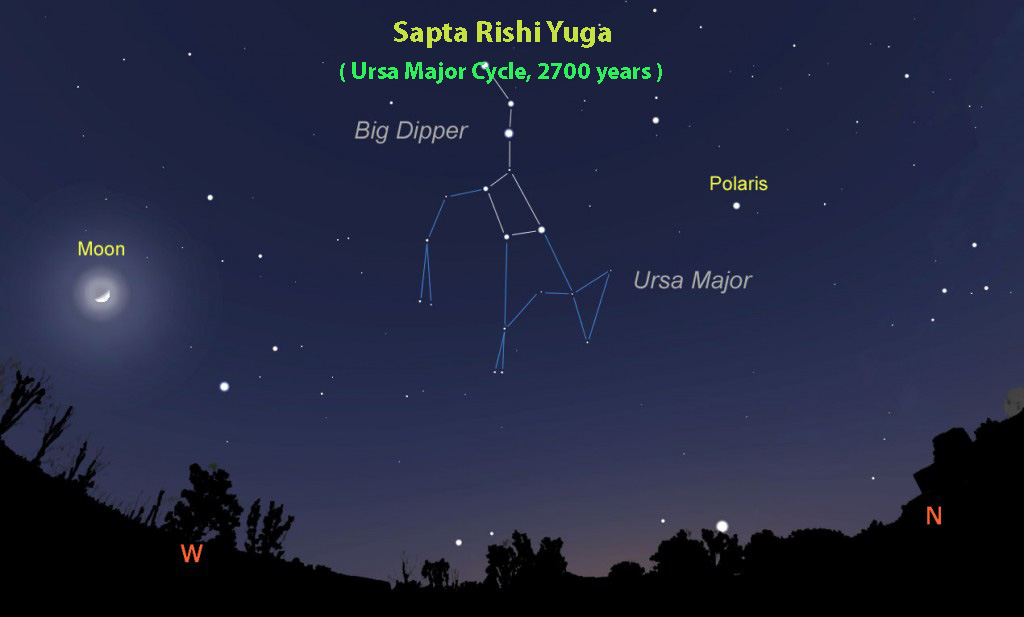 vedic astrology lesson15, sapta rishi yuga, ursa major cycle, 2700 years
